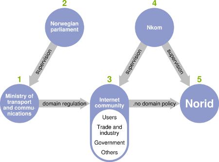 Illustration of the .no (public) adminsitration