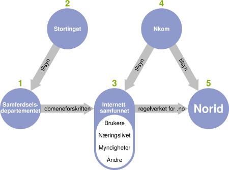 Figur som viser forvaltningsmodellen for .no