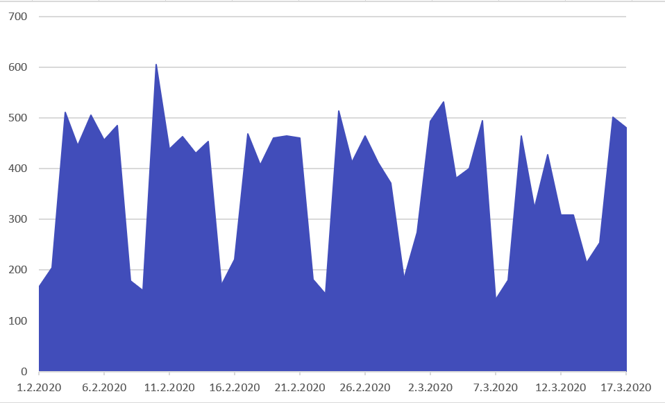 Graph shows the domain registration pattern between 1 February and 17 March 2020. On weekdays, ca 450 domains registered per day. On weekends, less than 200 domains registered per day.