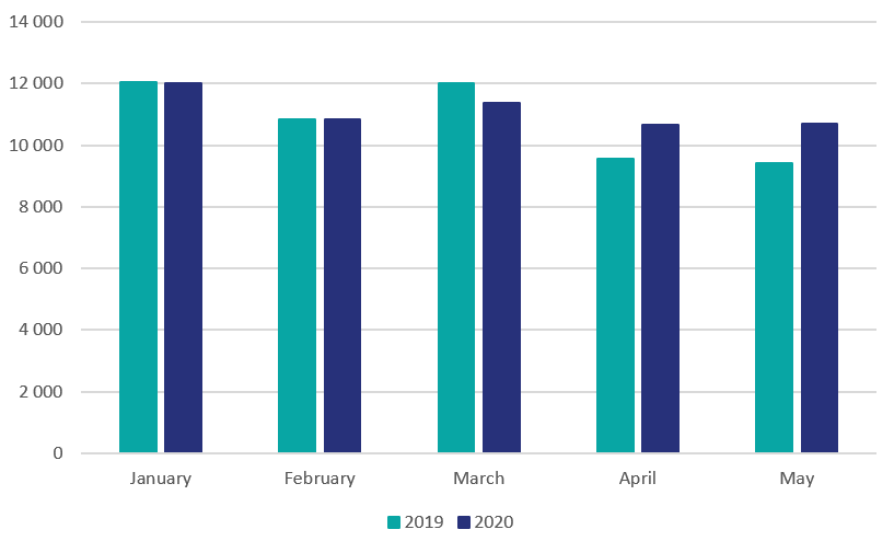 Column chart comparing the domain registration numbers in january-may of 2019 and 2020. For April and May, the registration numbers are noticeably higher in 2020 than in 2019.