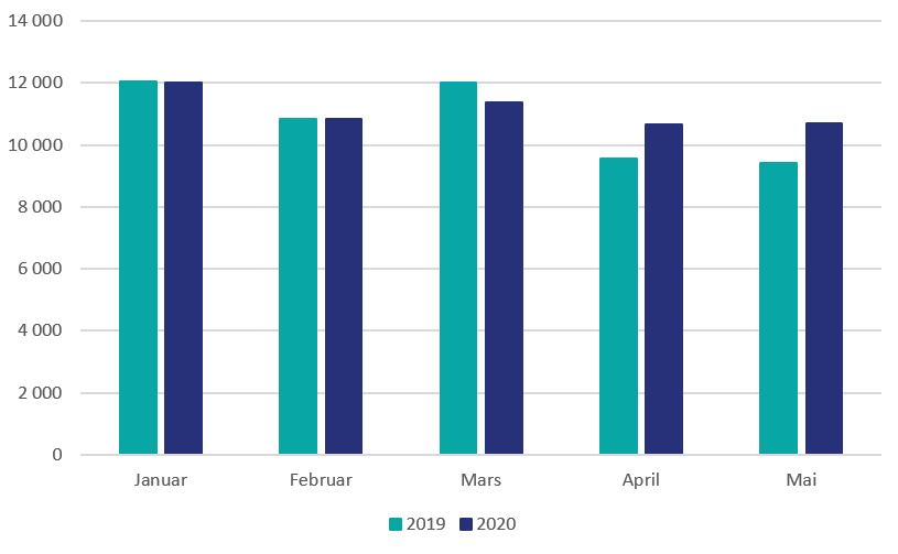 Søylediagram som sammenligner registreringstall for januar-mai i henholdsvis 2019 og 2020. Grafen viser at antall registreringer er større i april og mai 2020 enn i april og mai 2019.